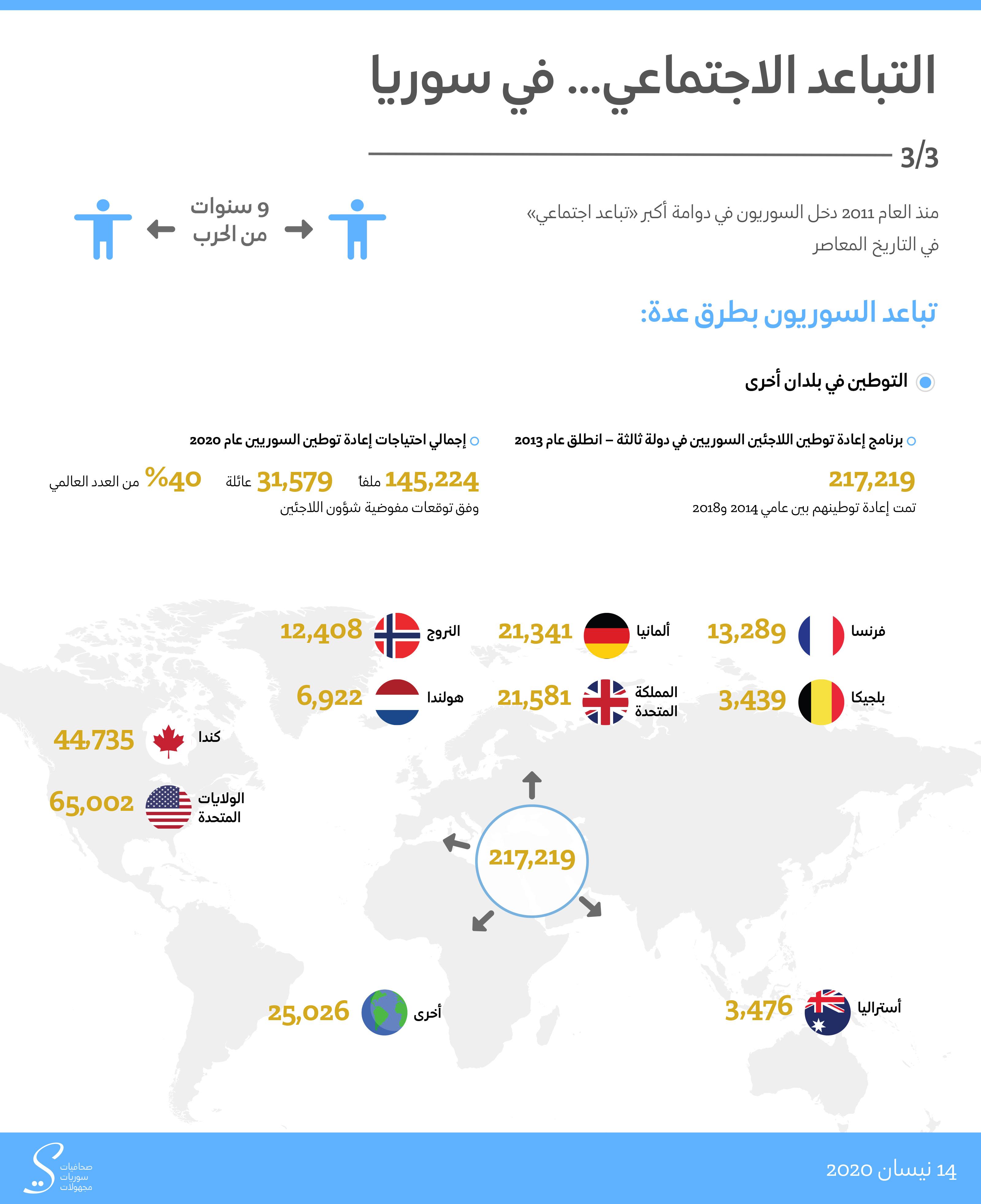 التباعد الاجتماعي … في سوريا | التوطين في بلدان أخرى